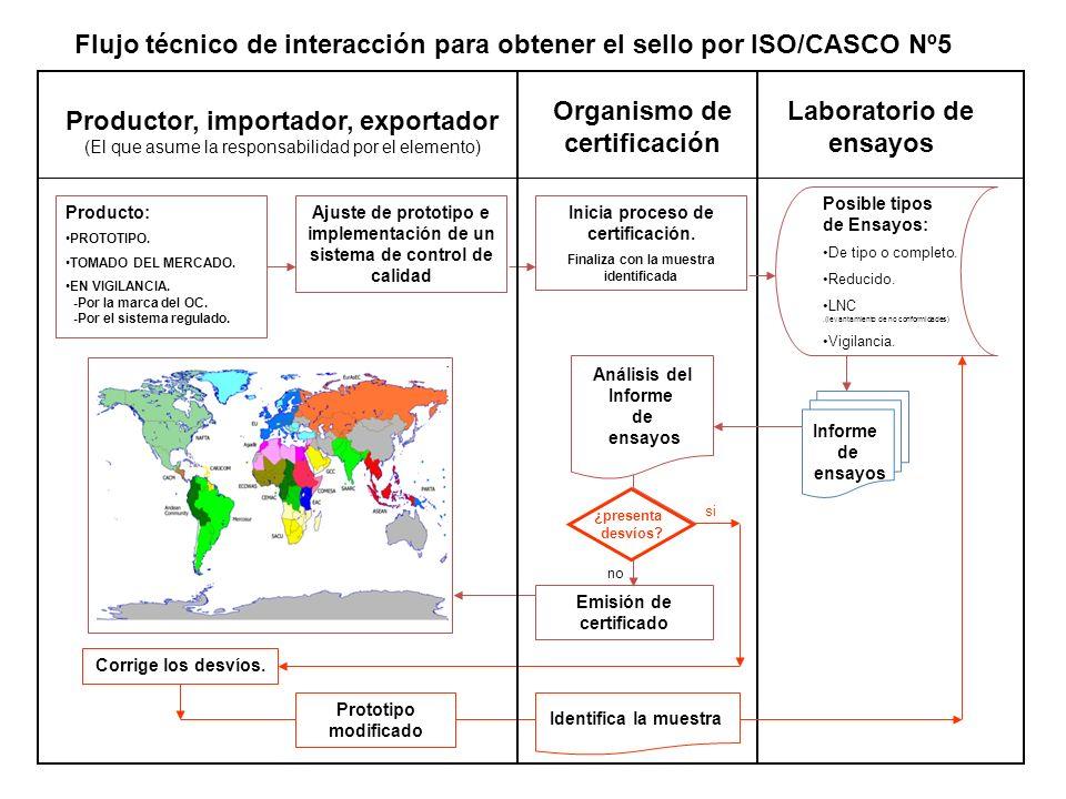 Flujo técnico de interacción para obtener el sello por ISO/CASCO Nº5