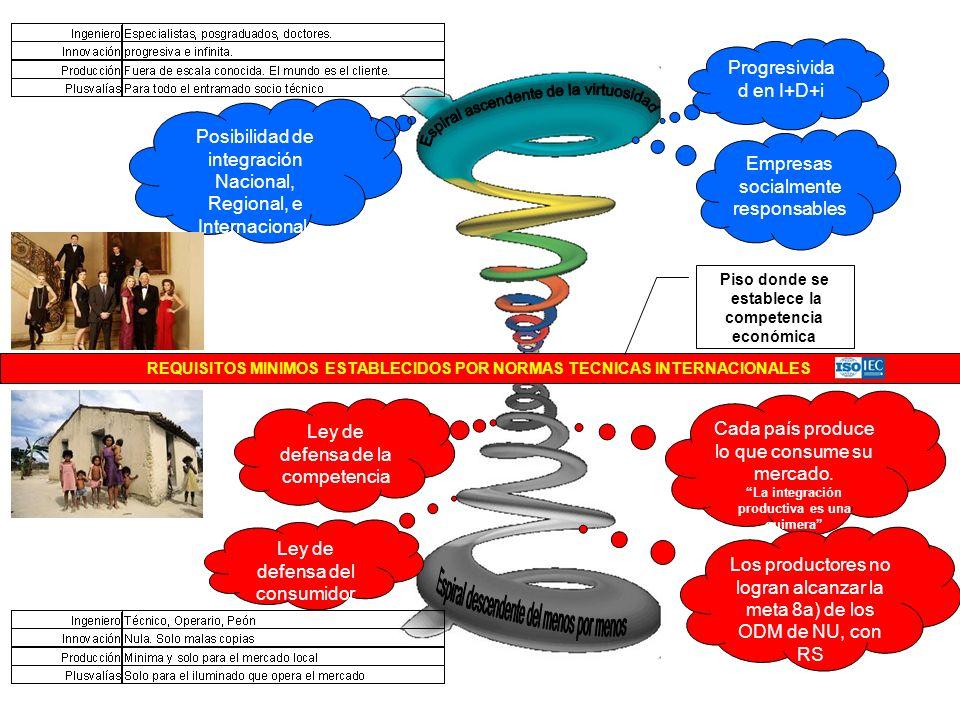 Espiral ascendente de la virtuosidad
