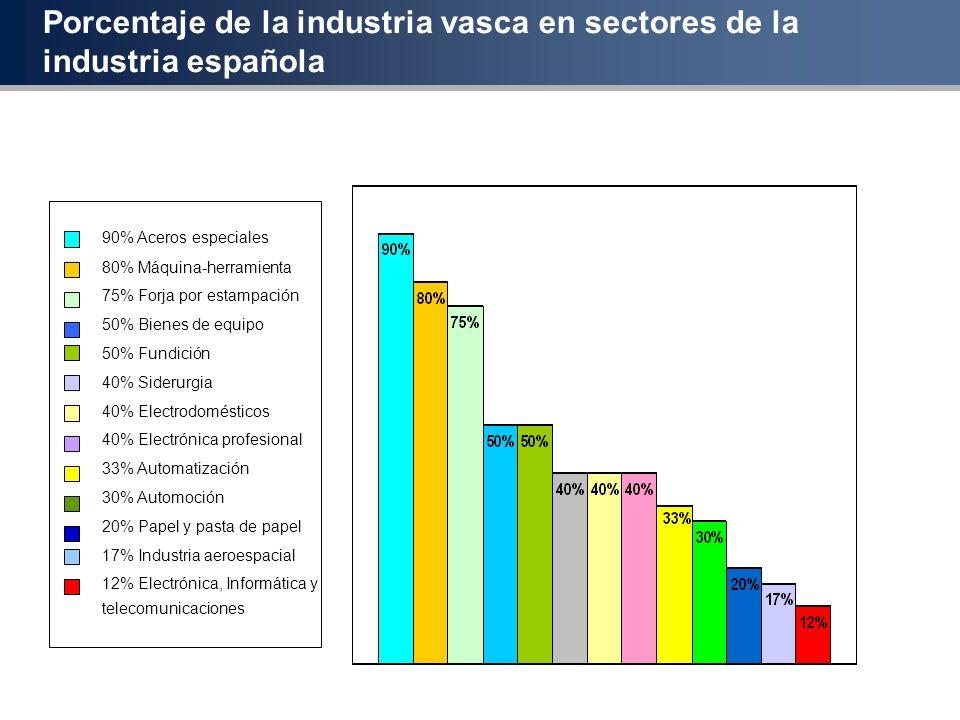 Porcentaje de la industria vasca en sectores de la industria española
