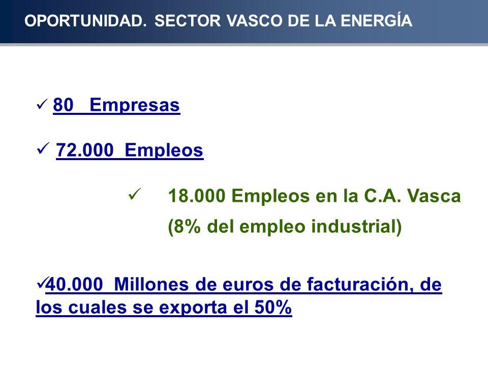 (8% del empleo industrial)