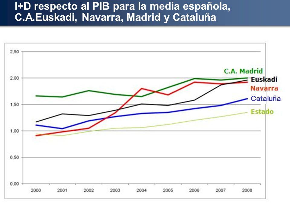 I+D respecto al PIB para la media española, C. A
