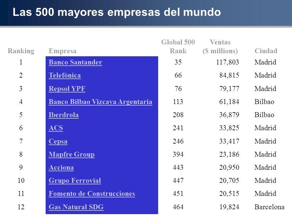 Las 500 mayores empresas del mundo