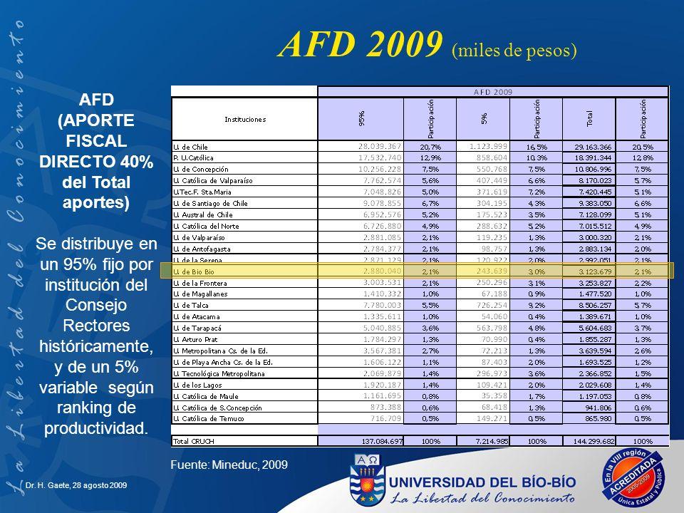 AFD 2009 (miles de pesos) AFD
