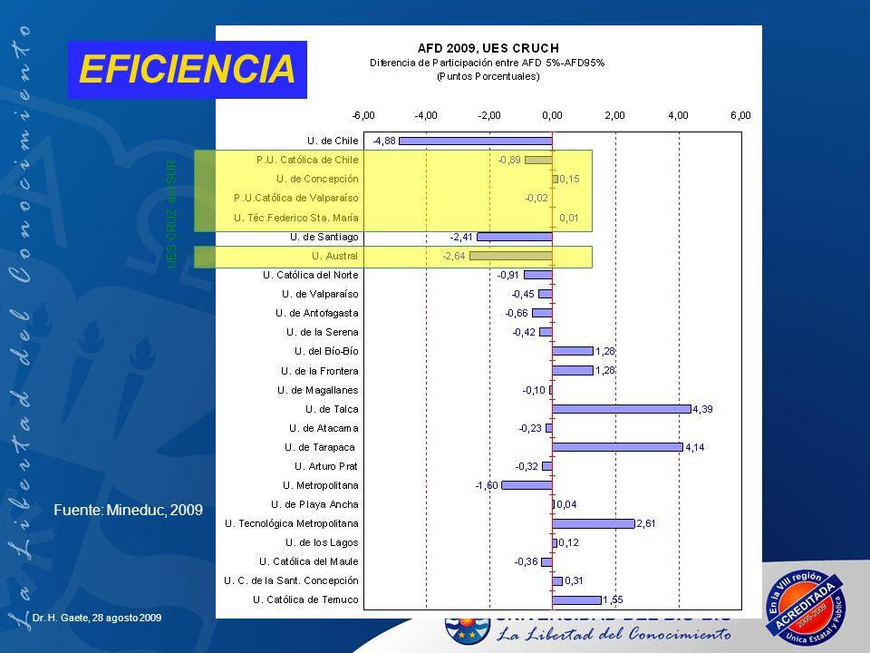 EFICIENCIA Fuente: Mineduc, 2009 UES CRUZ del SUR