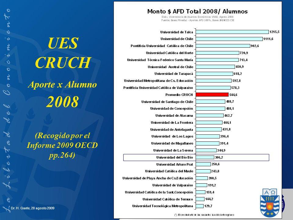 UES CRUCH Aporte x Alumno 2008 (Recogido por el Informe 2009 OECD pp