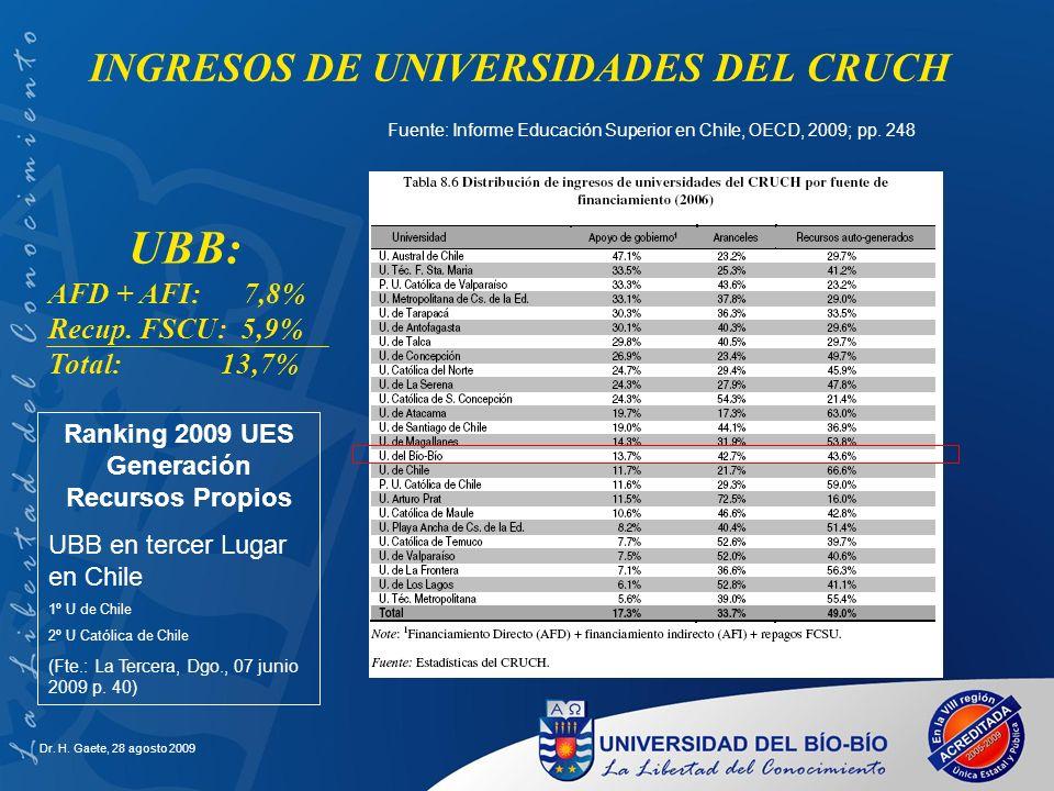 INGRESOS DE UNIVERSIDADES DEL CRUCH