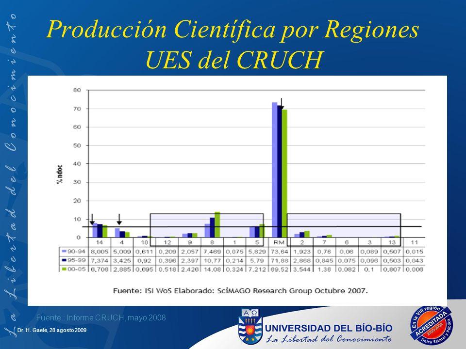 Producción Científica por Regiones UES del CRUCH