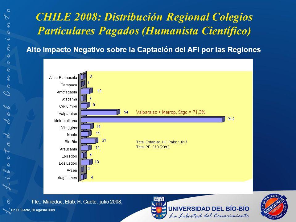 Alto Impacto Negativo sobre la Captación del AFI por las Regiones