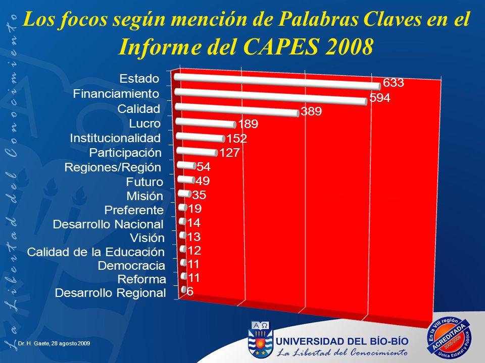 Los focos según mención de Palabras Claves en el Informe del CAPES 2008
