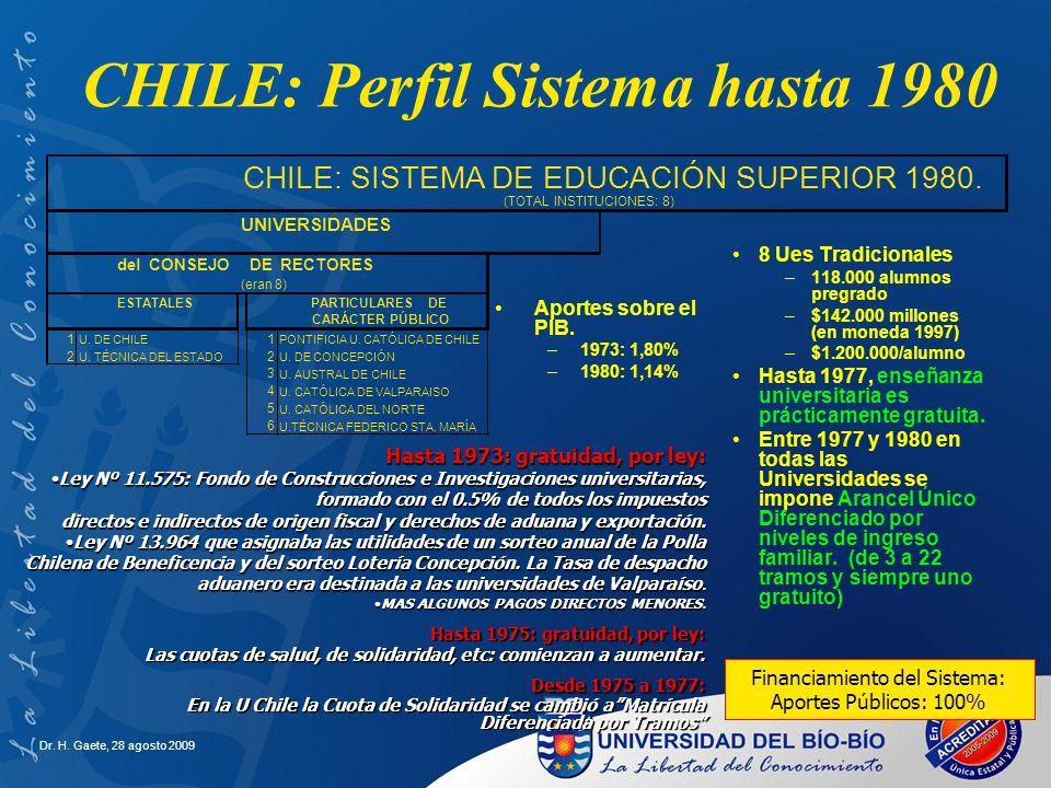 CHILE: Perfil Sistema hasta 1980