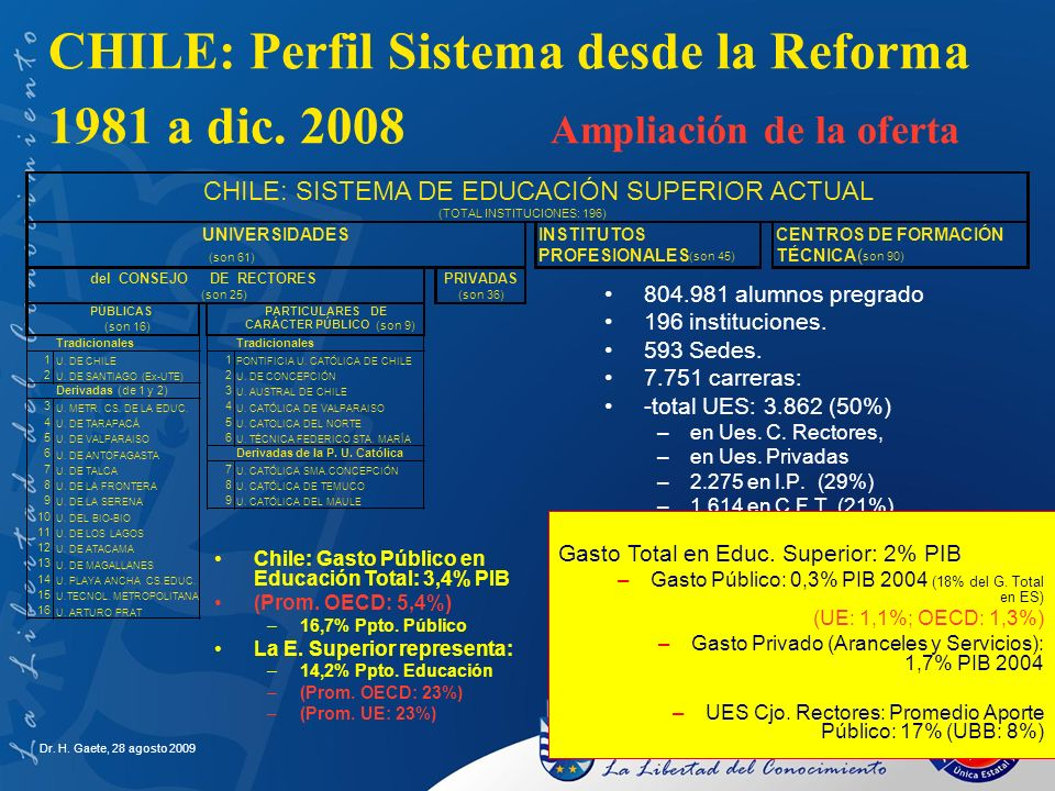 CHILE: Perfil Sistema desde la Reforma 1981 a dic