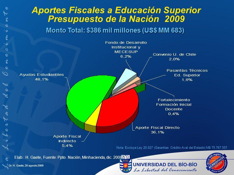 Aportes Fiscales a Educación Superior Presupuesto de la Nación 2009