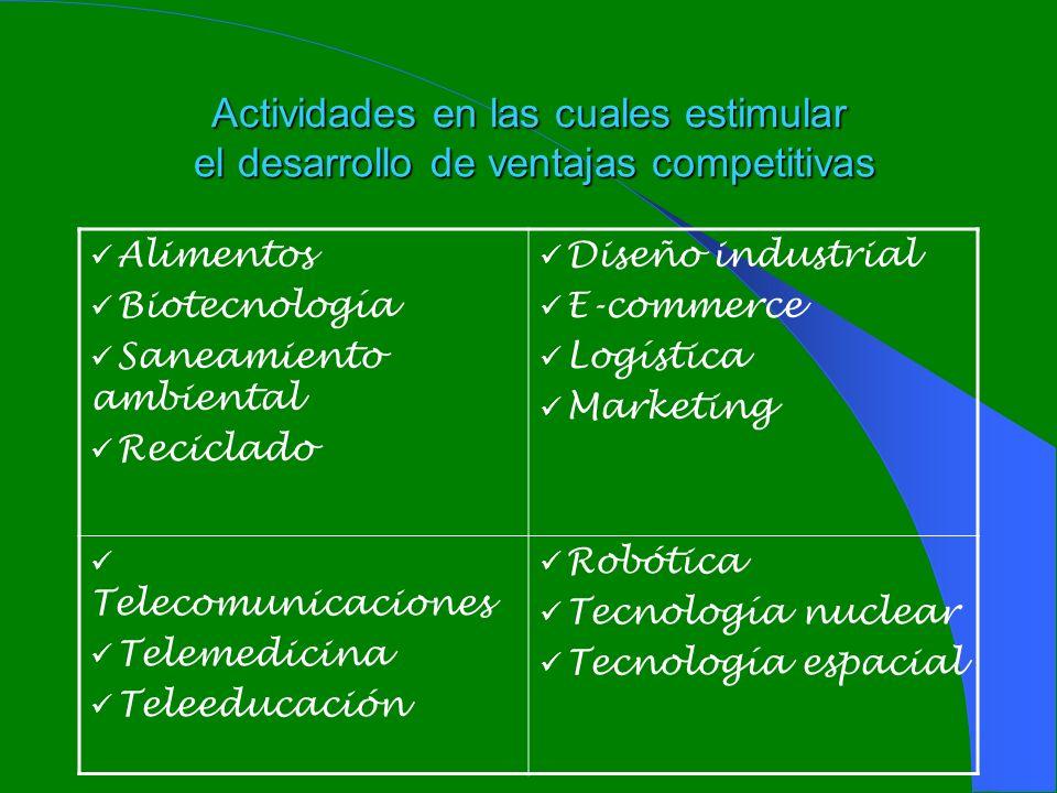Actividades en las cuales estimular el desarrollo de ventajas competitivas