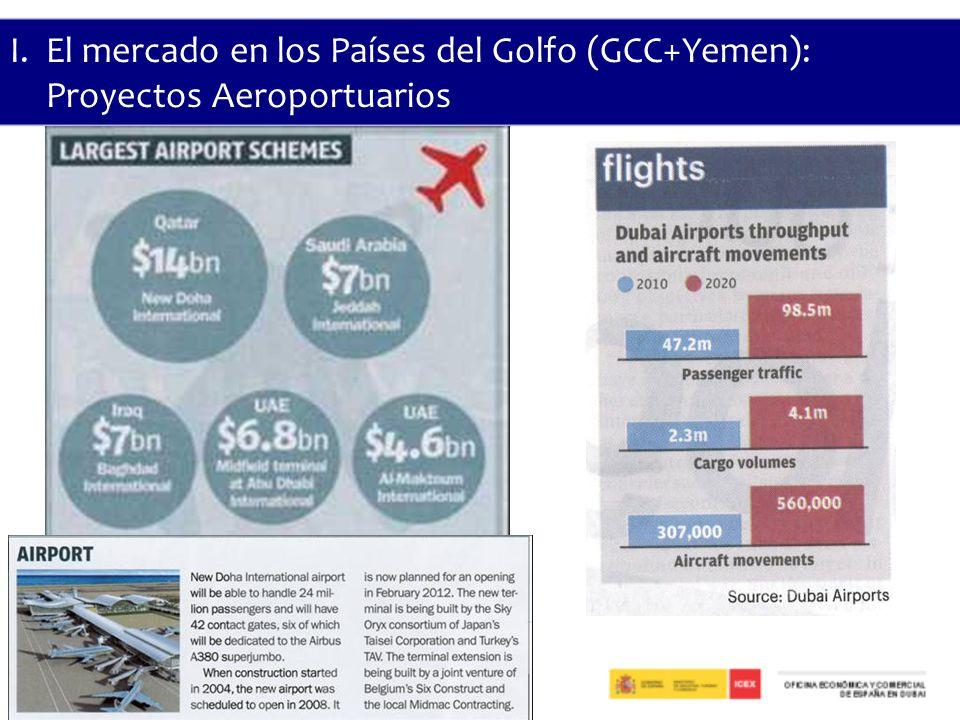 I. El mercado en los Países del Golfo (GCC+Yemen):
