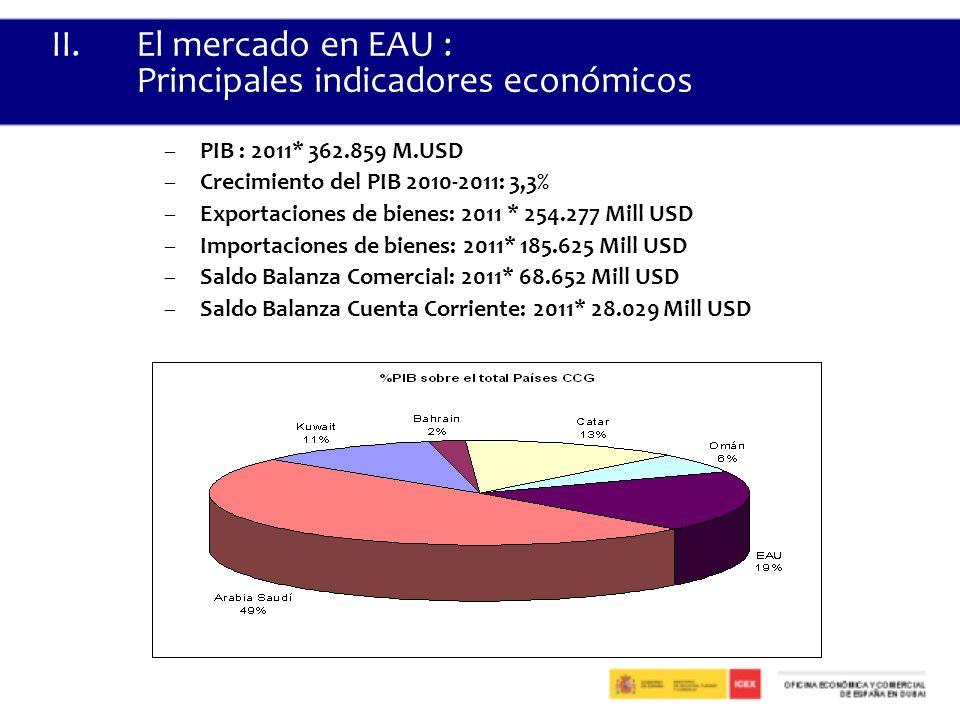 El mercado en EAU : Principales indicadores económicos
