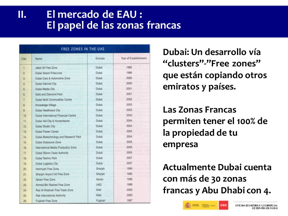 II. El mercado de EAU : El papel de las zonas francas