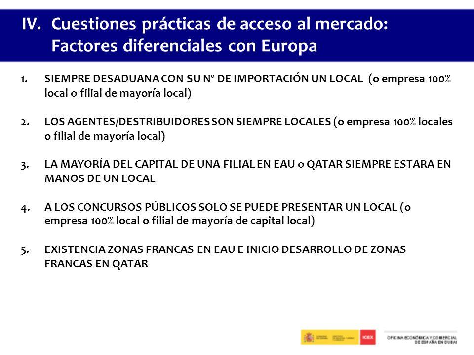 Cuestiones prácticas de acceso al mercado: