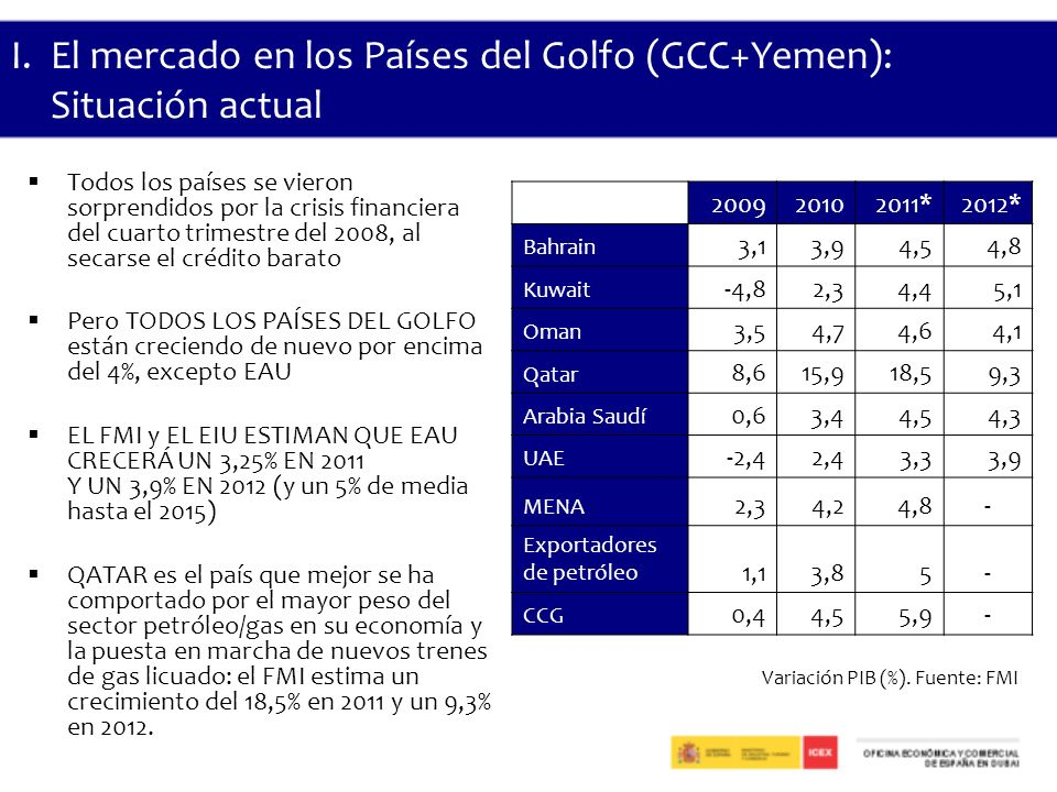 I. El mercado en los Países del Golfo (GCC+Yemen): Situación actual