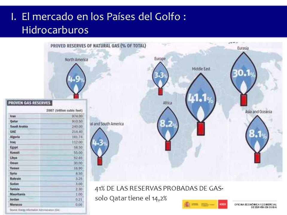 41% DE LAS RESERVAS PROBADAS DE GAS-