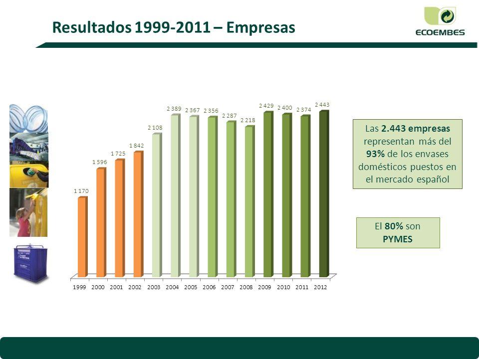 Resultados 1999-2011 – Empresas