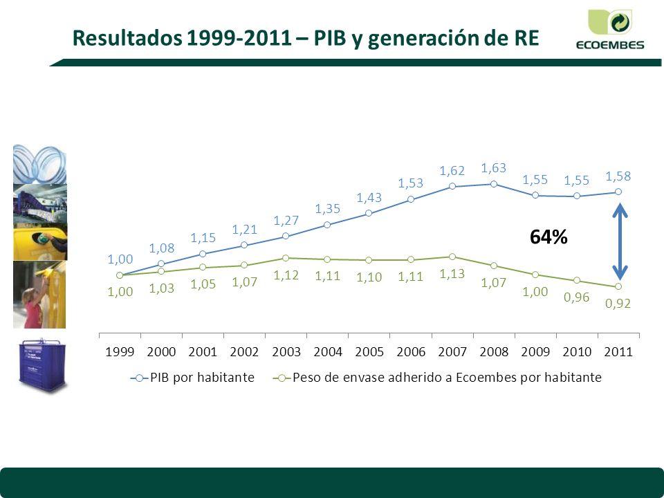 Resultados 1999-2011 – PIB y generación de RE
