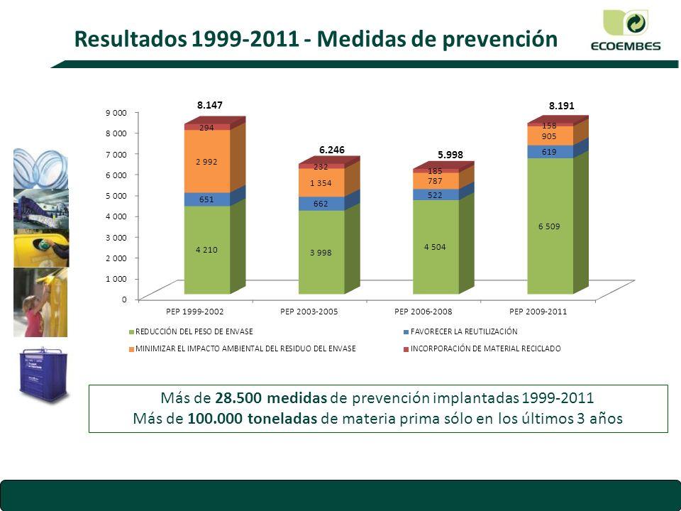 Resultados 1999-2011 - Medidas de prevención