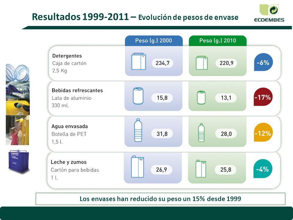 Los envases han reducido su peso un 15% desde 1999