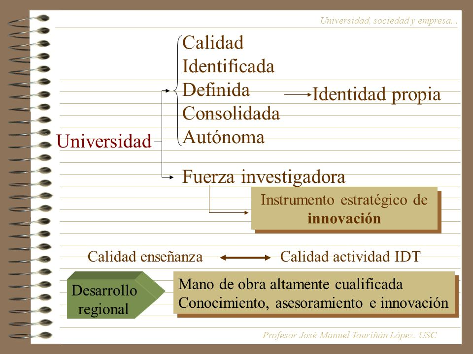 Calidad Identificada Definida Consolidada Autónoma