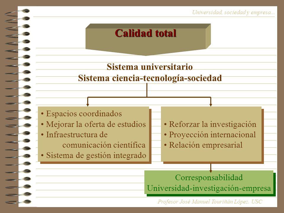 Sistema universitario Sistema ciencia-tecnología-sociedad