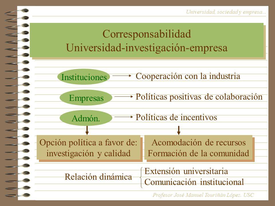 Corresponsabilidad Universidad-investigación-empresa