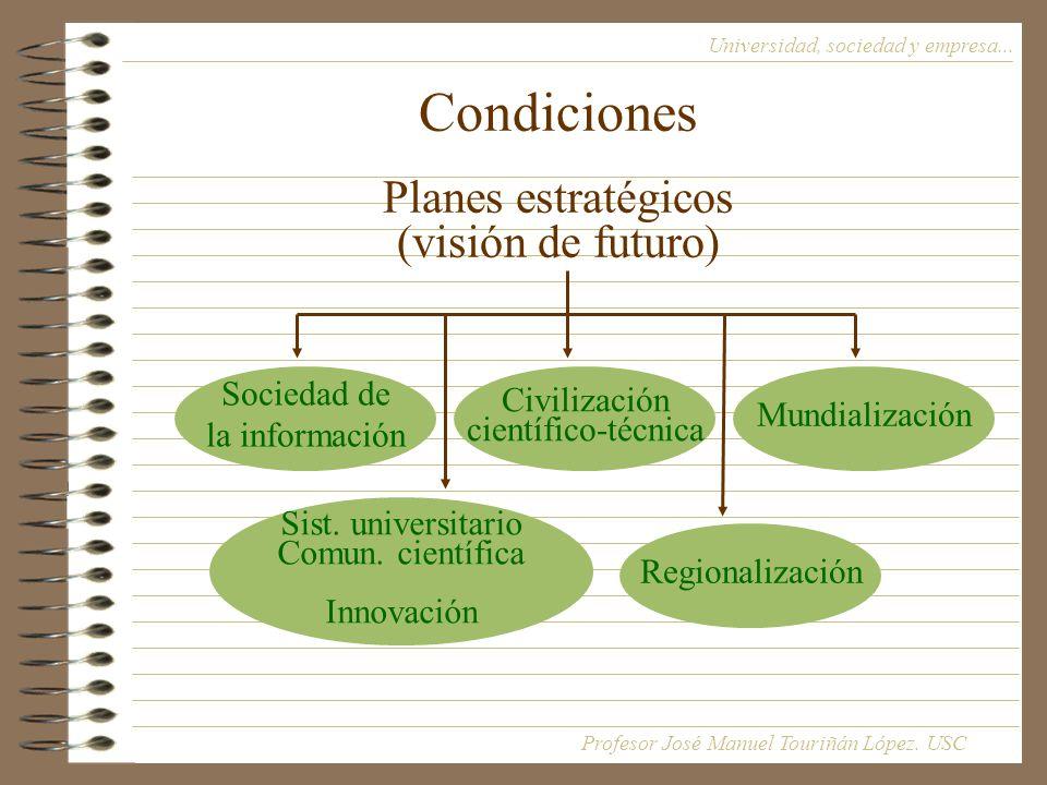 Condiciones Planes estratégicos (visión de futuro)