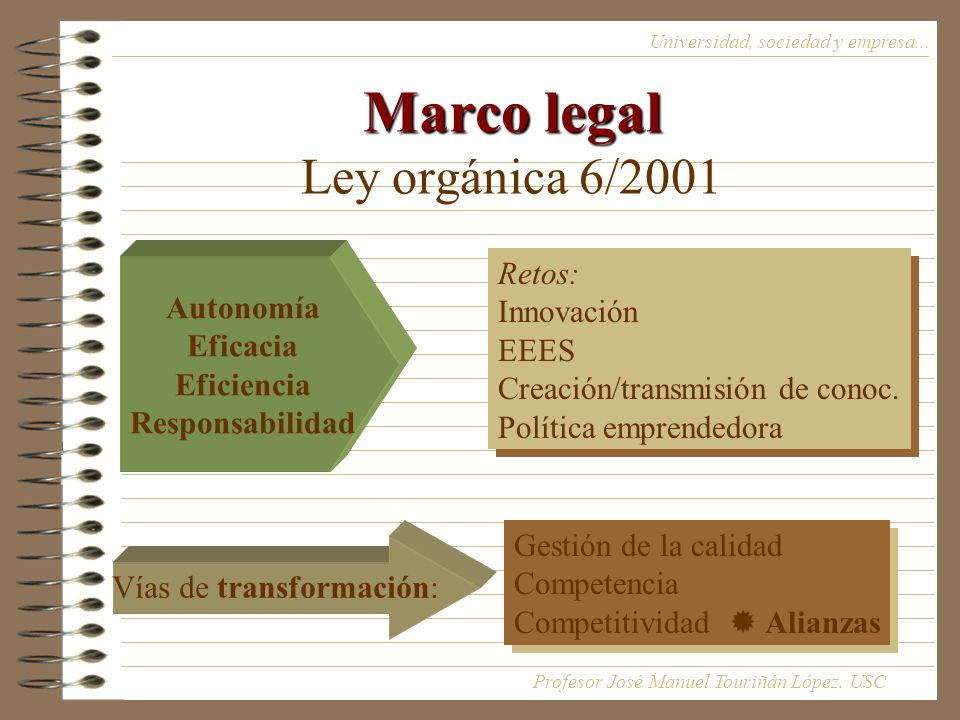 Marco legal Ley orgánica 6/2001