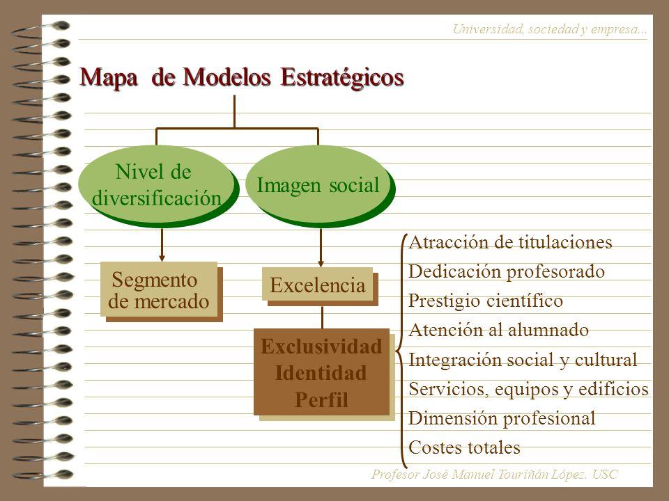Mapa de Modelos Estratégicos
