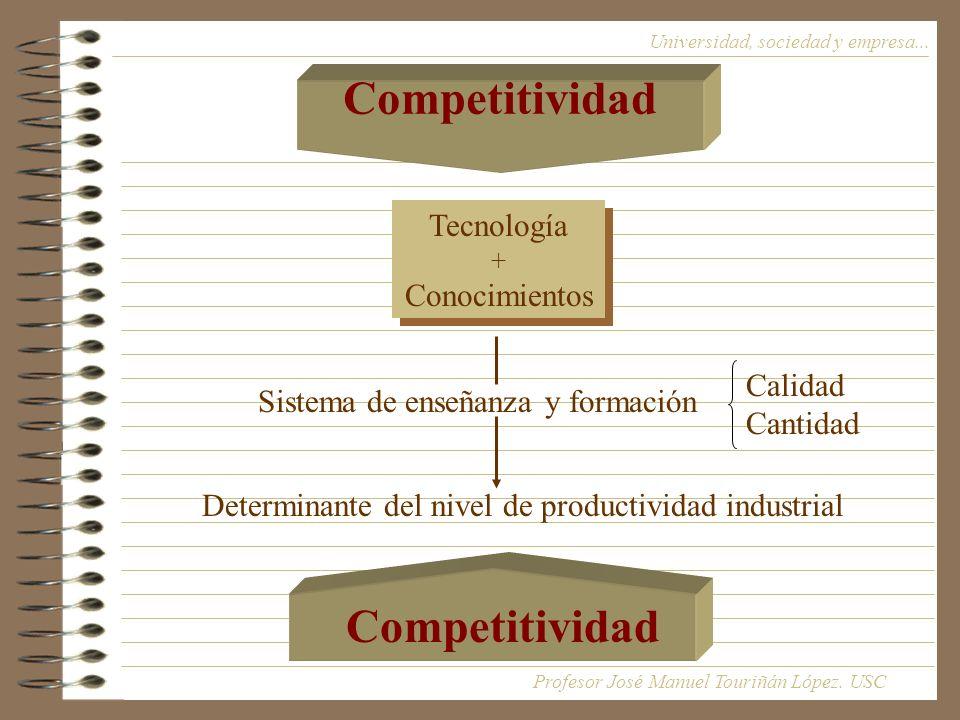 Competitividad Competitividad Tecnología Conocimientos Calidad