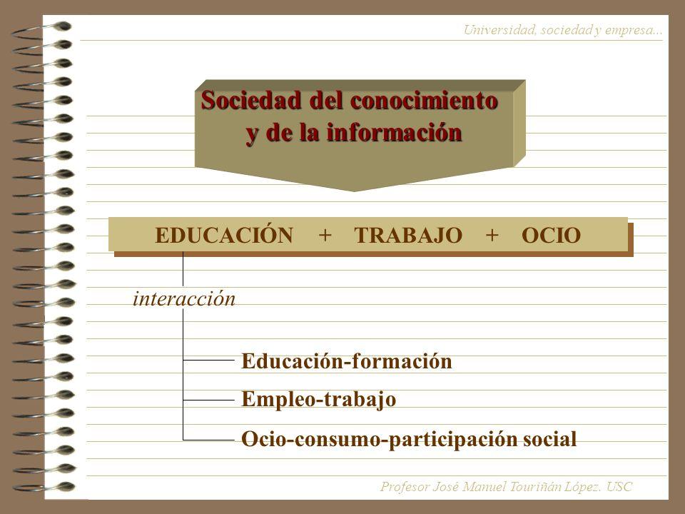 Sociedad del conocimiento EDUCACIÓN + TRABAJO + OCIO