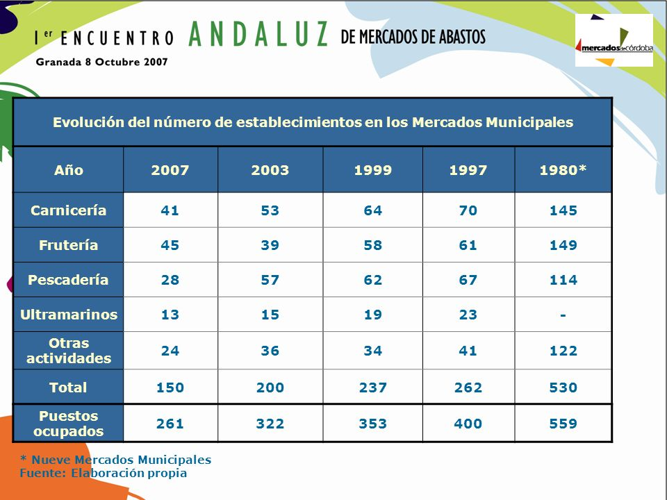 Evolución del número de establecimientos en los Mercados Municipales