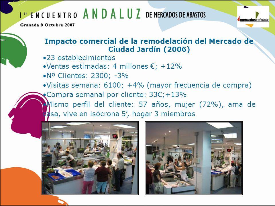 Impacto comercial de la remodelación del Mercado de Ciudad Jardín (2006)
