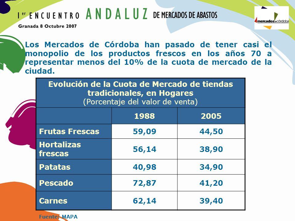 Evolución de la Cuota de Mercado de tiendas tradicionales, en Hogares