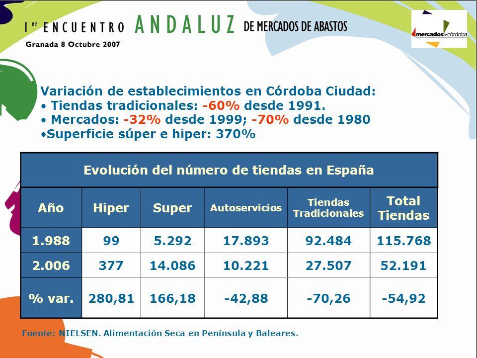 Evolución del número de tiendas en España Tiendas Tradicionales