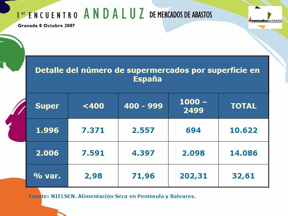 Detalle del número de supermercados por superficie en España
