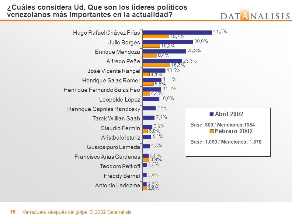 ¿Cuáles considera Ud. Que son los líderes políticos venezolanos más importantes en la actualidad