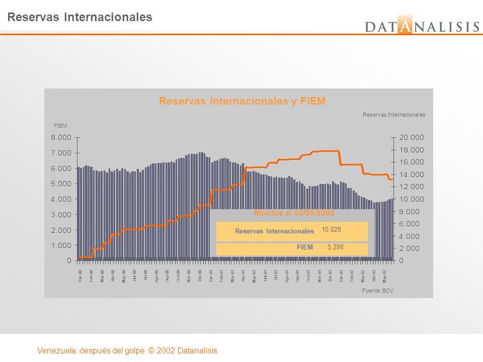 Reservas Internacionales y FIEM