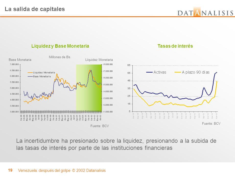 Liquidez y Base Monetaria
