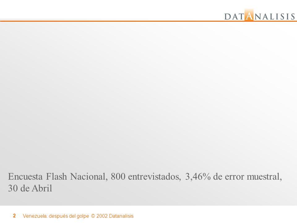 Encuesta Flash Nacional, 800 entrevistados, 3,46% de error muestral,