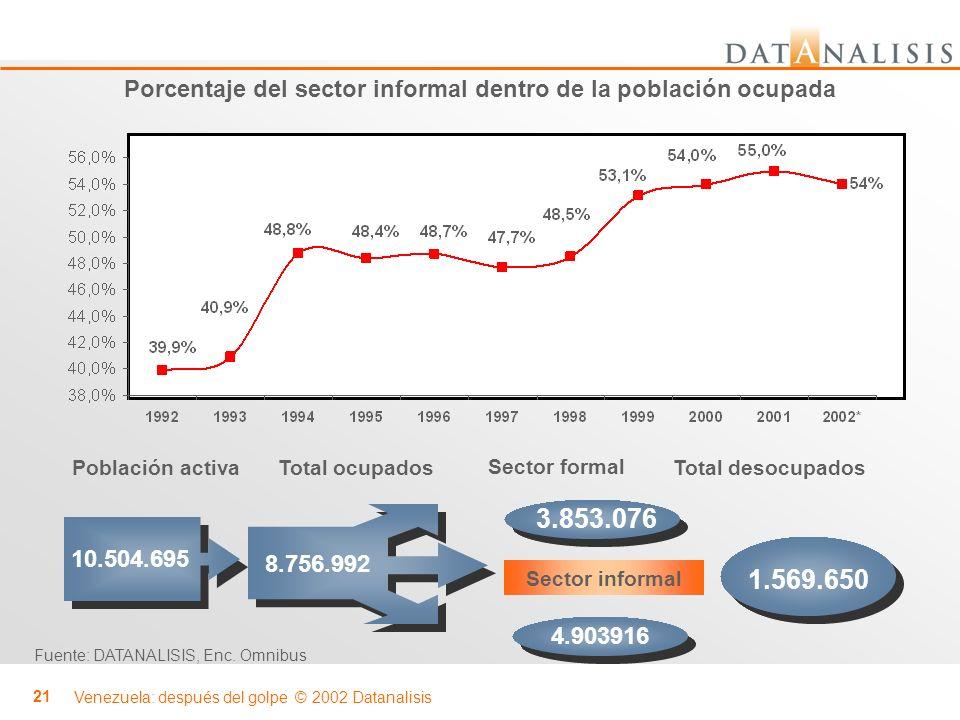 Porcentaje del sector informal dentro de la población ocupada