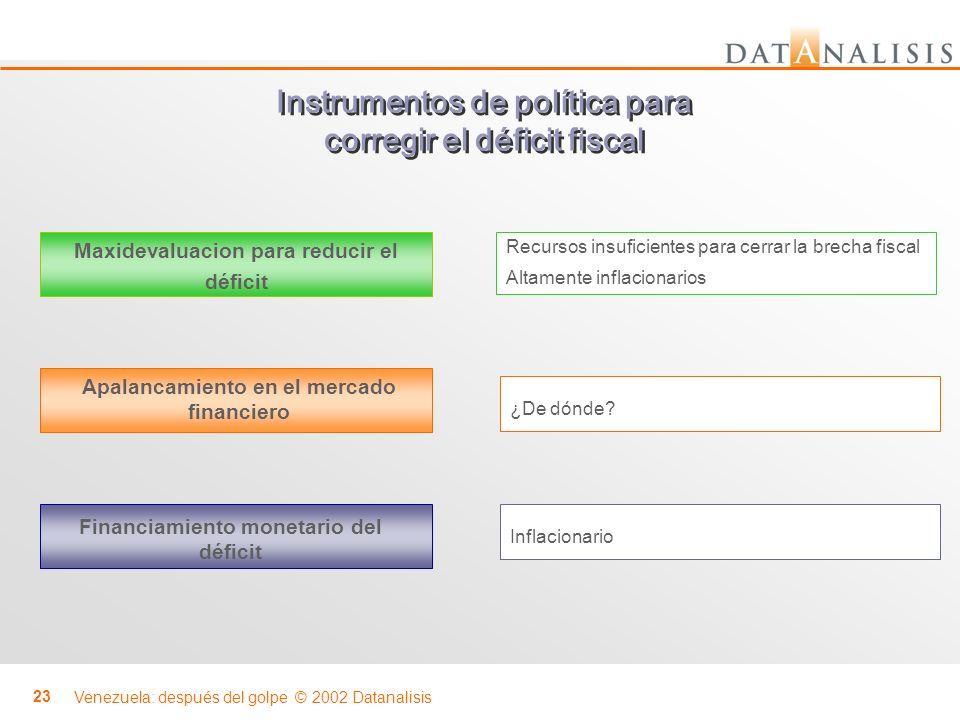 Instrumentos de política para corregir el déficit fiscal
