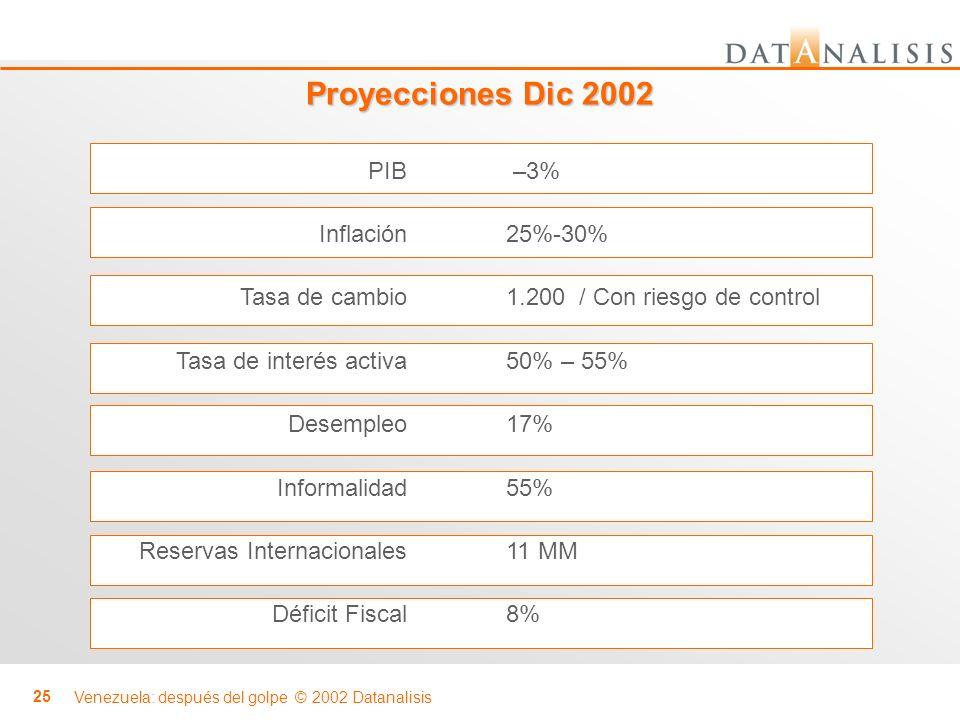 Proyecciones Dic 2002 PIB Inflación Tasa de cambio