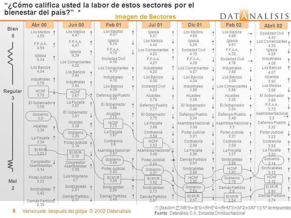 ¿Cómo califica usted la labor de estos sectores por el bienestar del país *