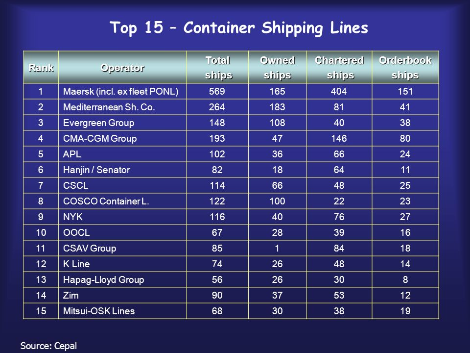 Top 15 – Container Shipping Lines