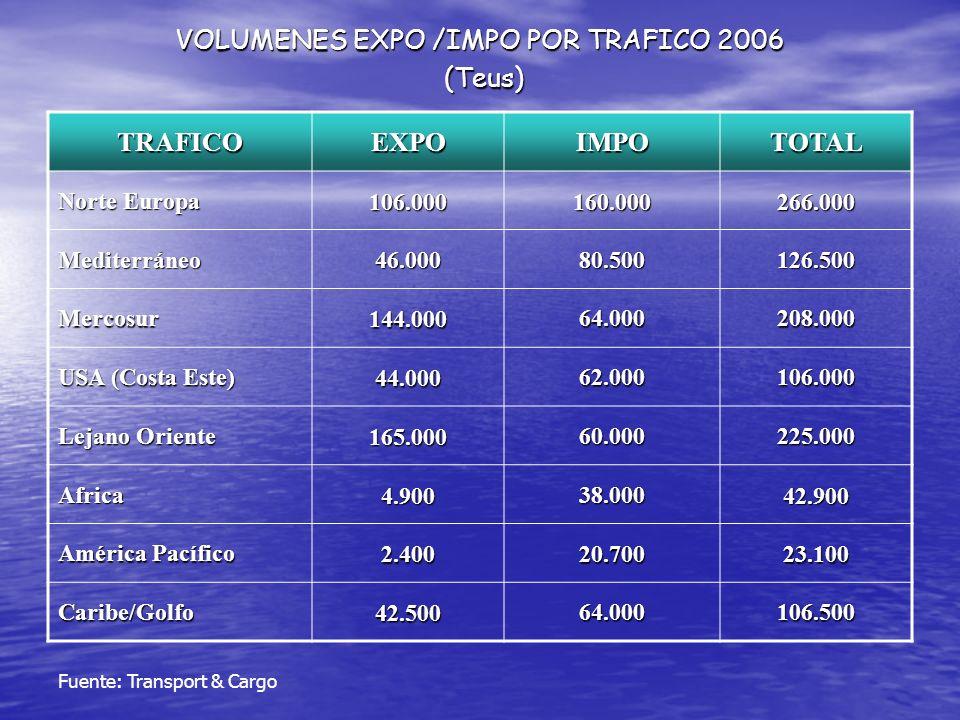 VOLUMENES EXPO /IMPO POR TRAFICO 2006 (Teus)
